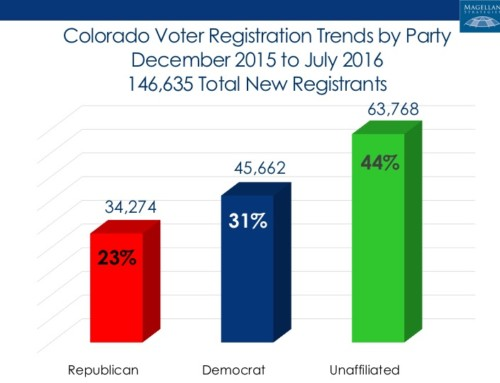 Democrats Outpace Republicans by 11,000 Among New Registrants in Colorado