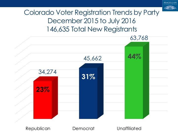 Colorado voter registration