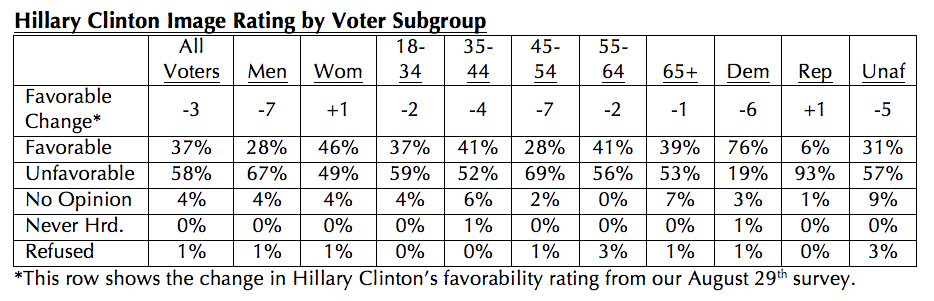 hillary-clinton-image-rating-october-2016