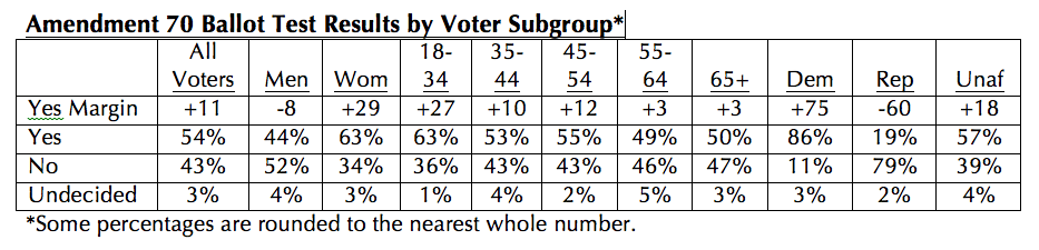 Amendment 70 Ballot Test Results by Voter Subgroup