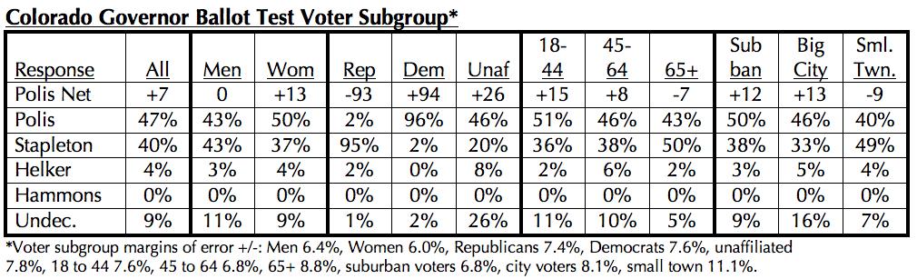Magellan Strategies Colorado Survey of Likely 2018 Voters